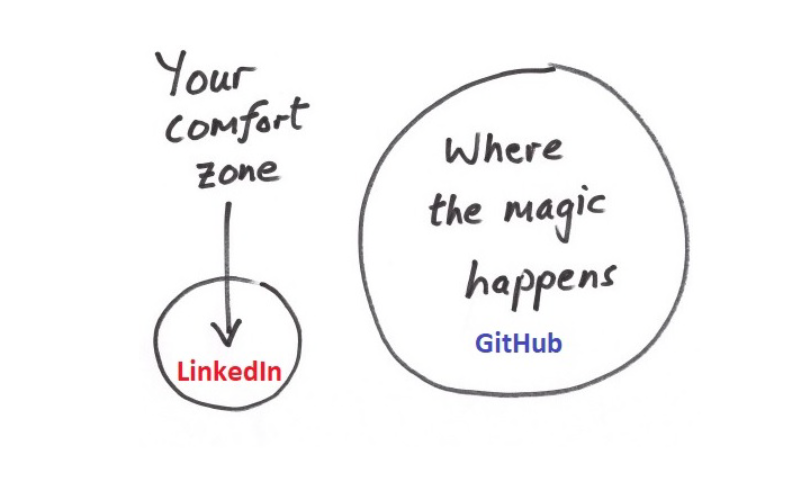 GitHub over Linkedin